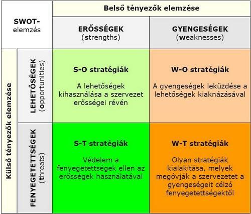 SWOT 21